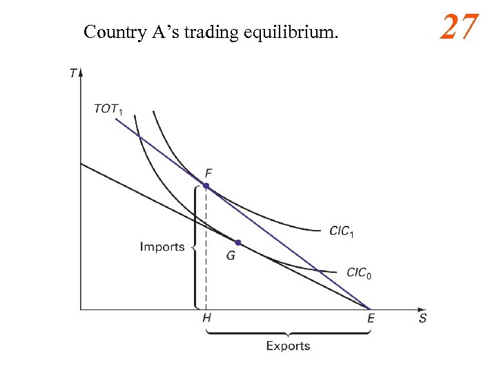 Country A's trading equilibrium. 27