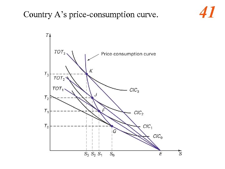 Country A's price-consumption curve. 41