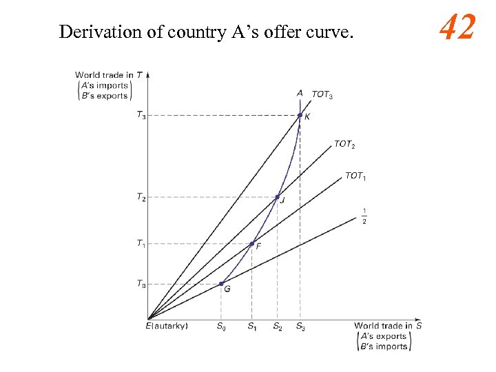 Derivation of country A's offer curve. 42