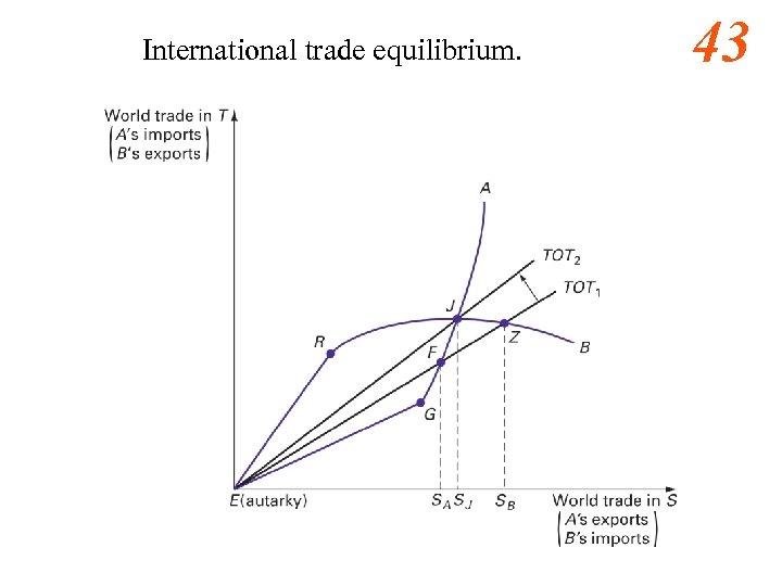 International trade equilibrium. 43