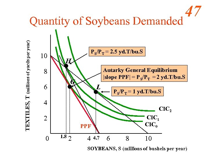 TEXTILES, T (millions of yards per year) Quantity of Soybeans Demanded 10 PS/PT =