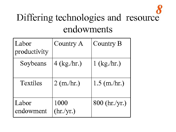 8 Differing technologies and resource endowments Labor Country A productivity Country B Soybeans 4