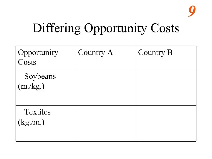 9 Differing Opportunity Costs Soybeans (m. /kg. ) Textiles (kg. /m. ) Country A