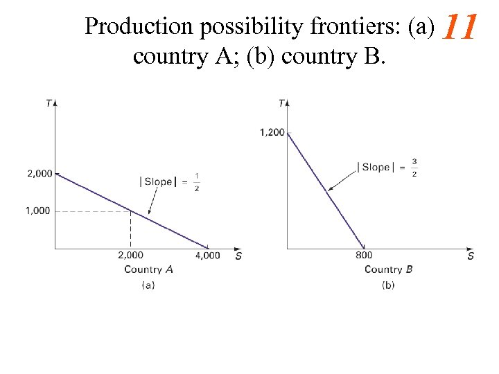 Production possibility frontiers: (a) 11 country A; (b) country B.