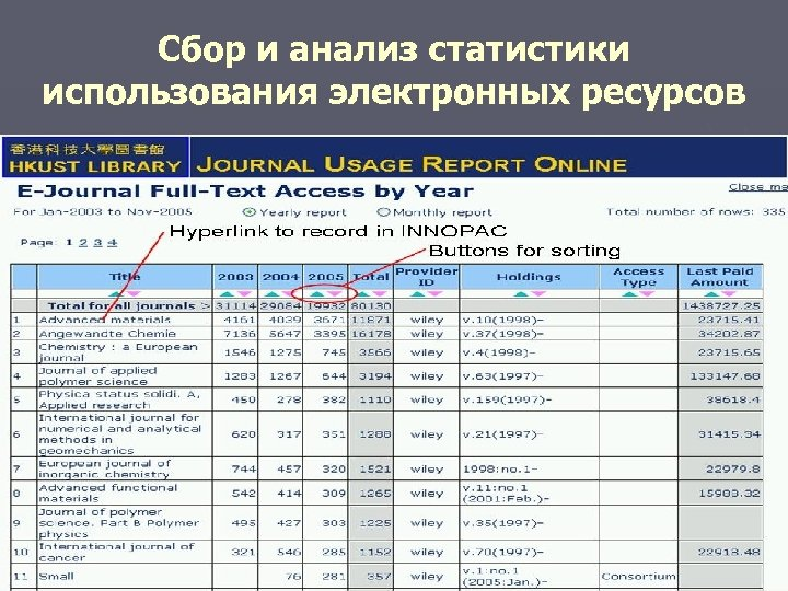 Сбор и анализ статистики использования электронных ресурсов