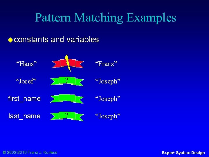 """Pattern Matching Examples ◆ constants and variables """"Hans"""" """"Josef"""" """"Franz"""" ? first_name last_name ©"""