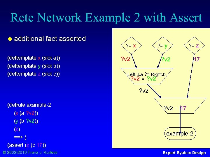 Rete Network Example 2 with Assert ◆ additional fact asserted ? = (deftemplate x