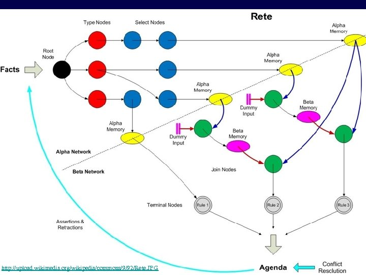 Rete Visualization © 2002 -2010 Franz J. Kurfess http: //upload. wikimedia. org/wikipedia/commons/9/92/Rete. JPG Expert
