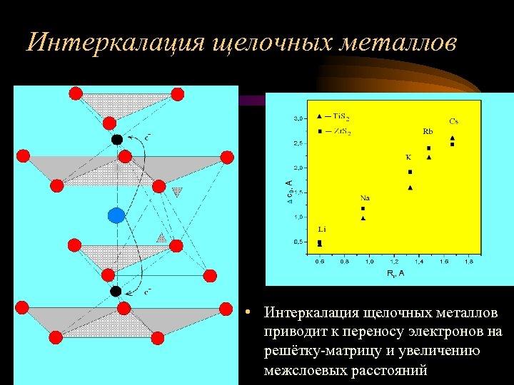 Интеркалация щелочных металлов • Интеркалация щелочных металлов приводит к переносу электронов на решётку-матрицу и