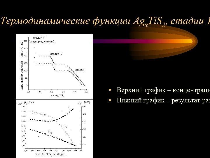 Термодинамические функции Agx. Ti. S 2, стадии 1 • Верхний график – концентраци •