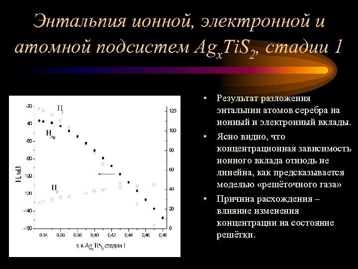 Энтальпия ионной, электронной и атомной подсистем Agx. Ti. S 2, стадии 1 • Результат