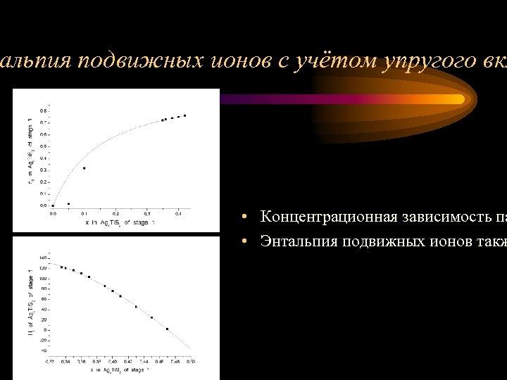 альпия подвижных ионов с учётом упругого вкл • Концентрационная зависимость па • Энтальпия подвижных