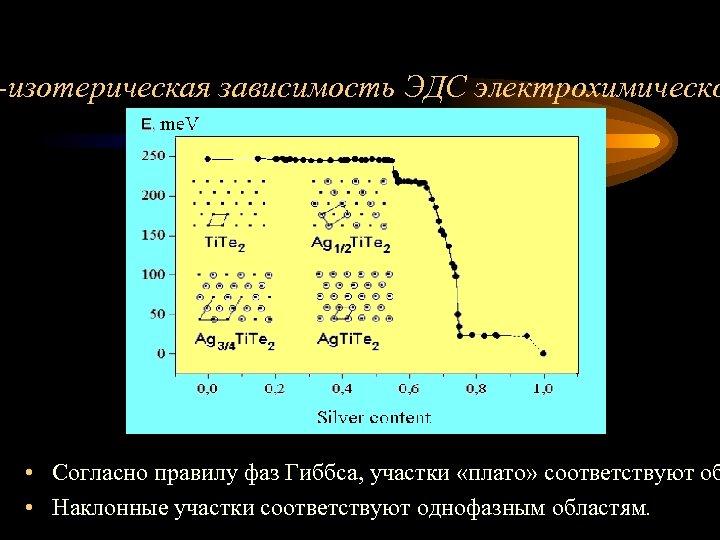 -изотерическая зависимость ЭДС электрохимическо • Согласно правилу фаз Гиббса, участки «плато» соответствуют об •