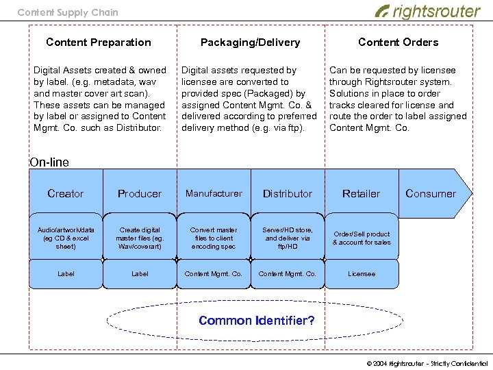 Content Supply Chain Content Preparation Packaging/Delivery Content Orders Digital Assets created & owned by