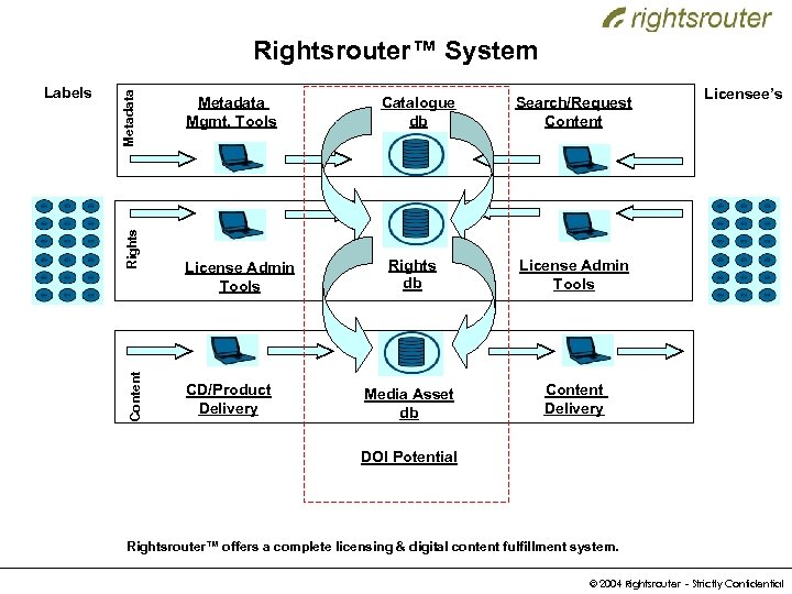 Rights Content Labels Metadata Rightsrouter™ System Metadata Mgmt. Tools License Admin Tools CD/Product Delivery