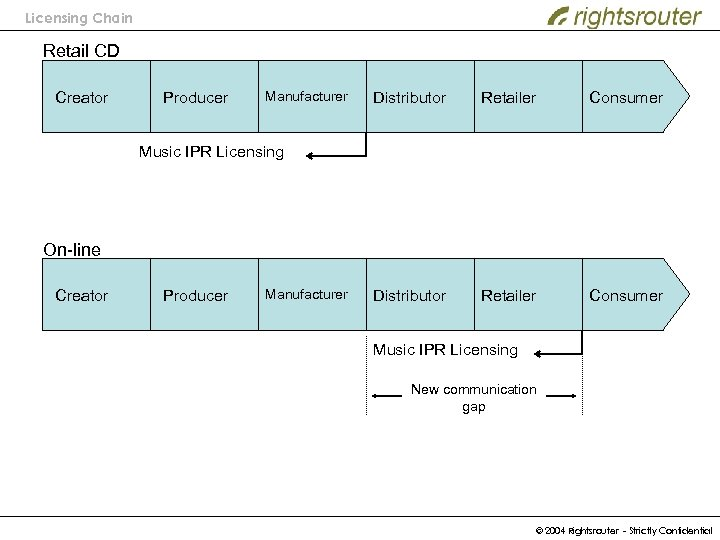 Licensing Chain Retail CD Creator Producer Manufacturer Distributor Retailer Consumer Music IPR Licensing On-line