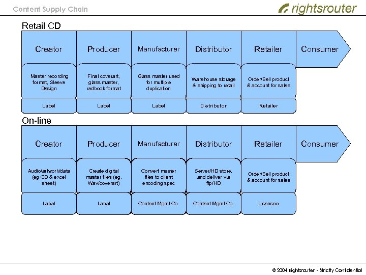 Content Supply Chain Retail CD Creator Producer Manufacturer Distributor Retailer Master recording format, Sleeve