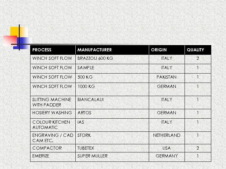 PROCESS MANUFACTURER WINCH SOFT FLOW BRAZZOLI 600 KG ITALY 2 WINCH SOFT FLOW SAMPLE