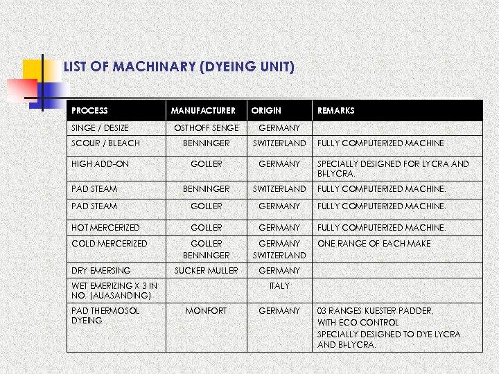 LIST OF MACHINARY (DYEING UNIT) PROCESS SINGE / DESIZE MANUFACTURER ORIGIN REMARKS OSTHOFF SENGE