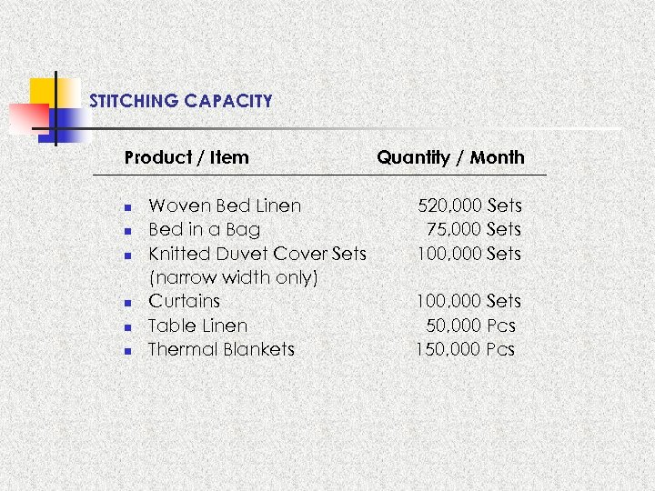 STITCHING CAPACITY Product / Item n n n Woven Bed Linen Bed in a