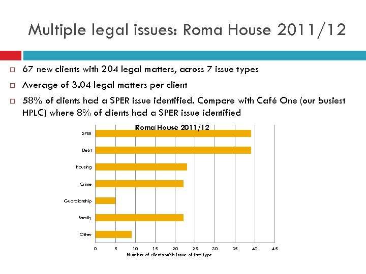 Multiple legal issues: Roma House 2011/12 67 new clients with 204 legal matters, across