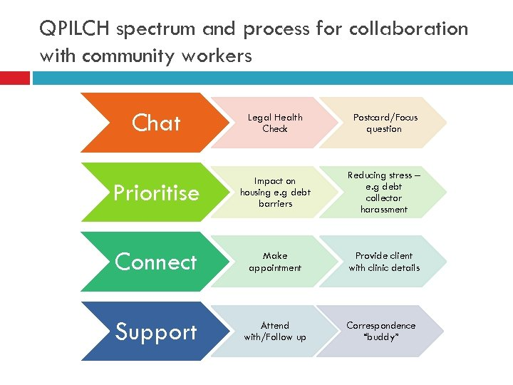QPILCH spectrum and process for collaboration with community workers Chat Legal Health Check Postcard/Focus