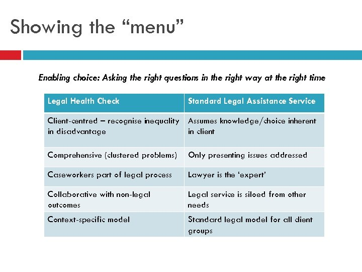 "Showing the ""menu"" Enabling choice: Asking the right questions in the right way at"