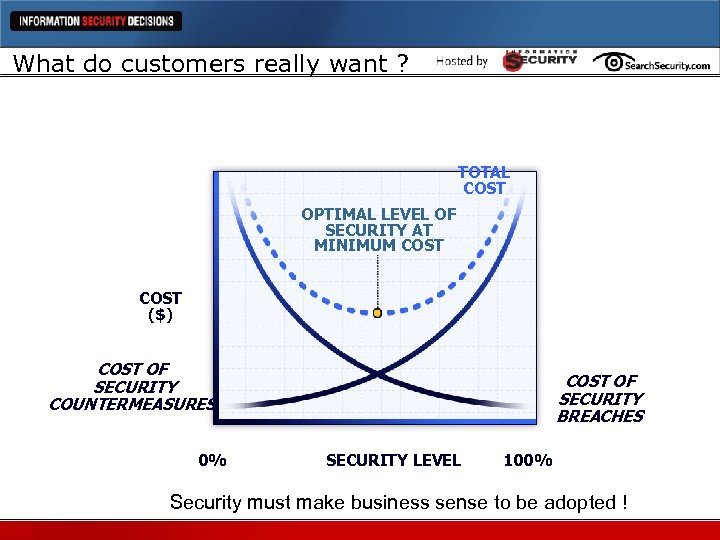 What do customers really want ? TOTAL COST OPTIMAL LEVEL OF SECURITY AT MINIMUM