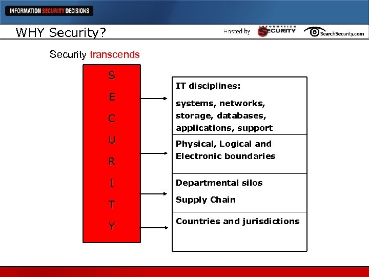 WHY Security? Security transcends S E C U R IT disciplines: systems, networks, storage,