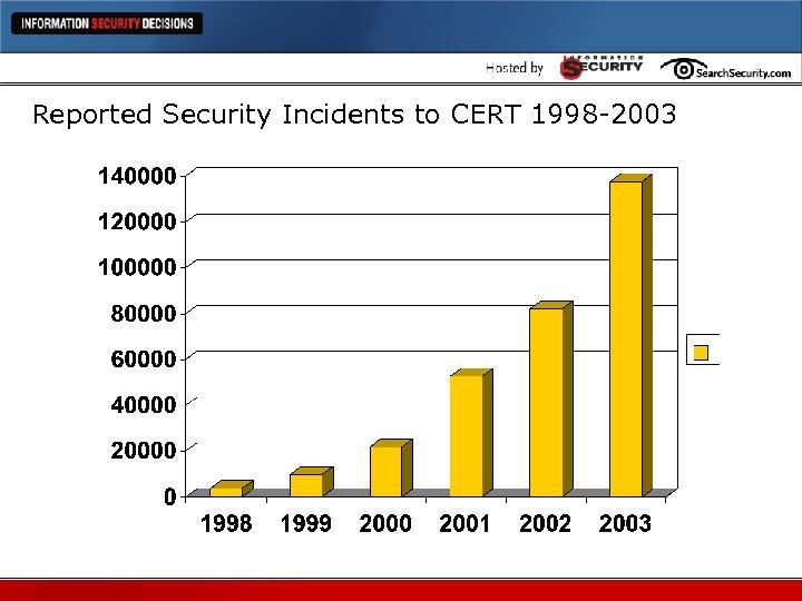 Reported Security Incidents to CERT 1998 -2003