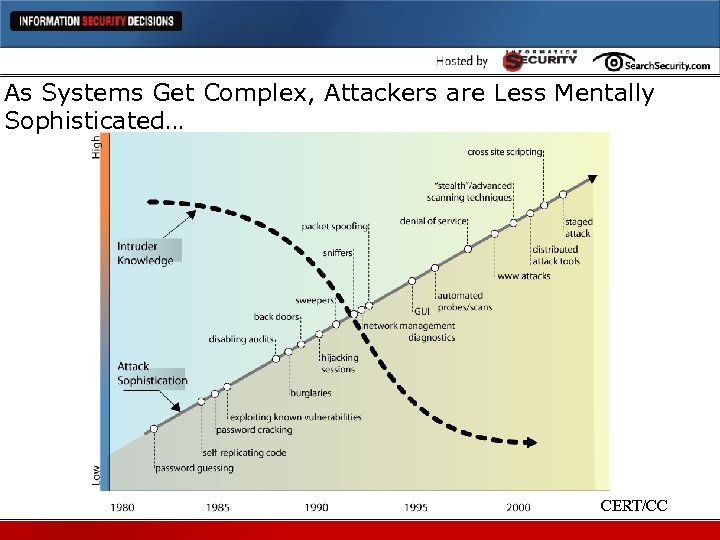 As Systems Get Complex, Attackers are Less Mentally Sophisticated… CERT/CC