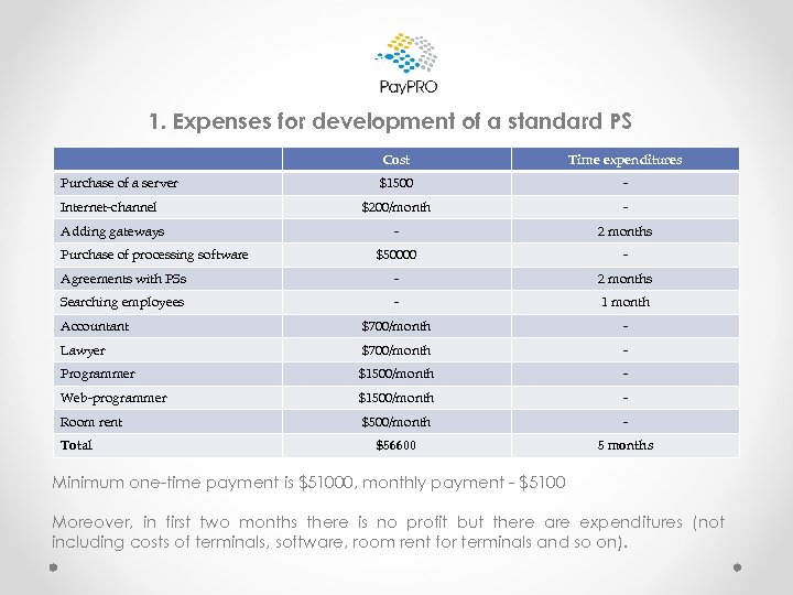 1. Expenses for development of a standard PS Cost Time expenditures $1500 - Internet-channel