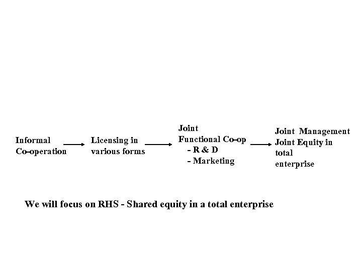 Informal Co-operation Licensing in various forms Joint Functional Co-op -R&D - Marketing We will