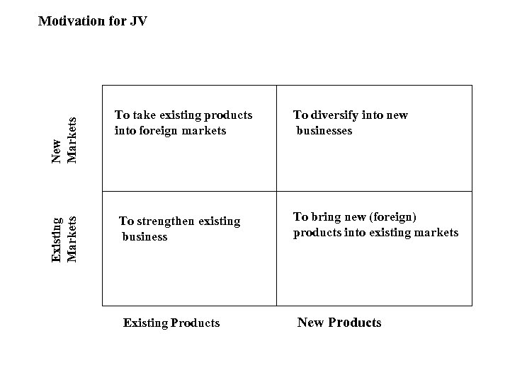 Existing Markets New Markets Motivation for JV To take existing products into foreign markets