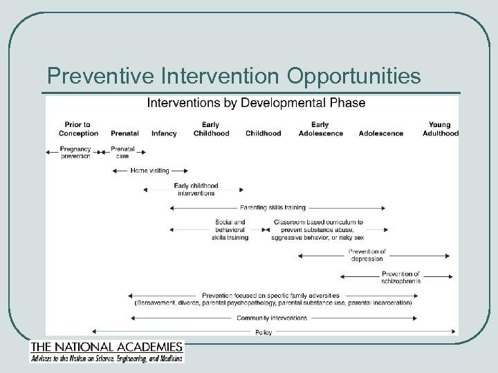 Preventive Intervention Opportunities