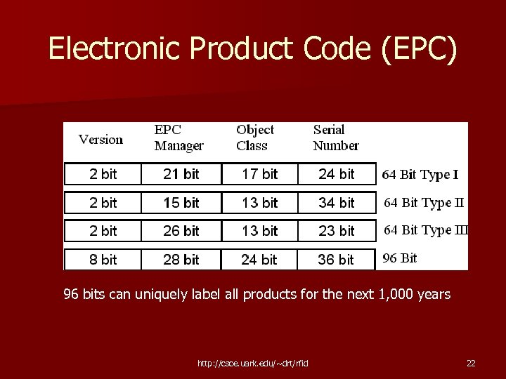 Electronic Product Code (EPC) 96 bits can uniquely label all products for the next