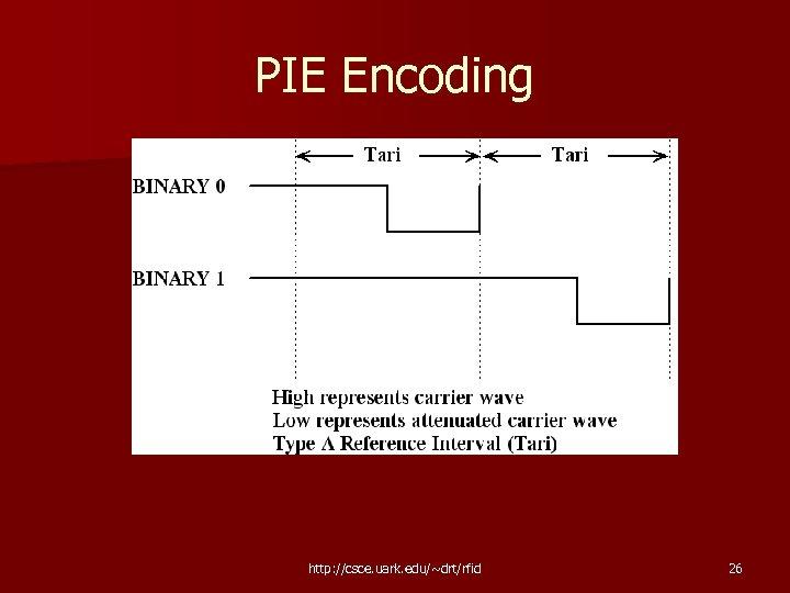 PIE Encoding http: //csce. uark. edu/~drt/rfid 26