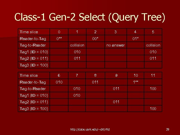 Class-1 Gen-2 Select (Query Tree) Time slice 0 1 2 3 4 5 Reader-to-Tag