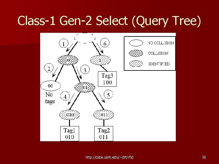 Class-1 Gen-2 Select (Query Tree) http: //csce. uark. edu/~drt/rfid 30