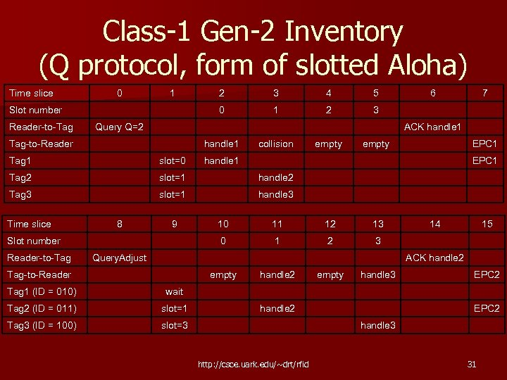 Class-1 Gen-2 Inventory (Q protocol, form of slotted Aloha) Time slice 0 1 2
