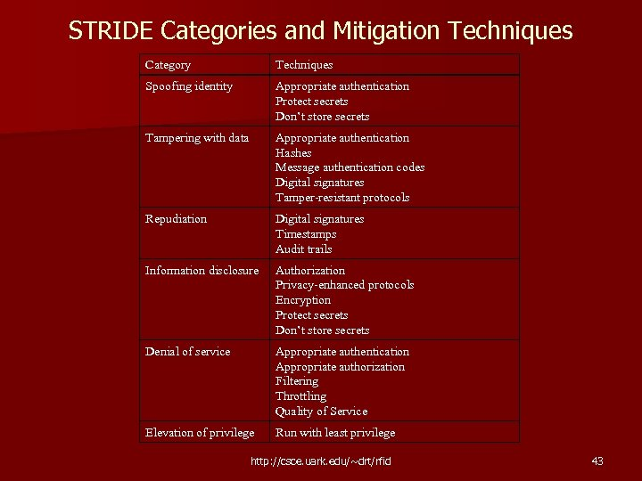 STRIDE Categories and Mitigation Techniques Category Techniques Spoofing identity Appropriate authentication Protect secrets Don't