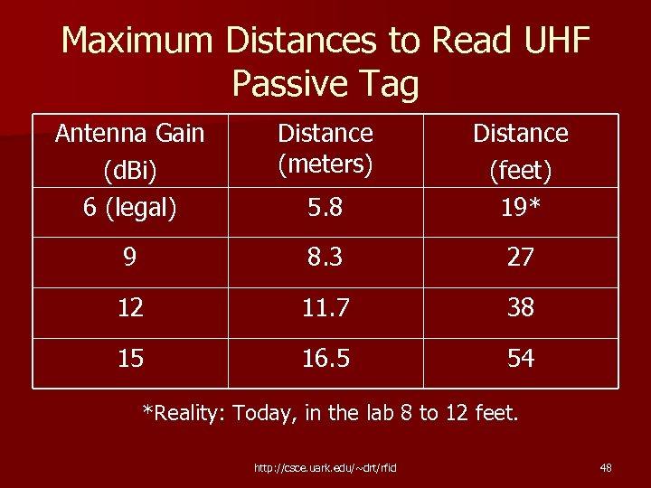 Maximum Distances to Read UHF Passive Tag Antenna Gain (d. Bi) 6 (legal) Distance