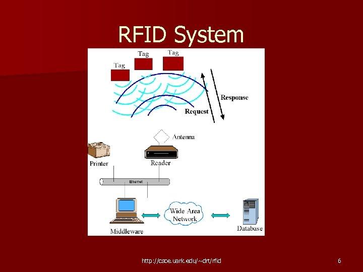 RFID System http: //csce. uark. edu/~drt/rfid 6