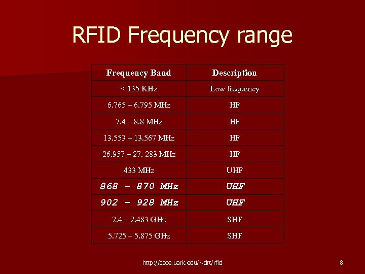 RFID Frequency range Frequency Band Description < 135 KHz Low frequency 6. 765 –
