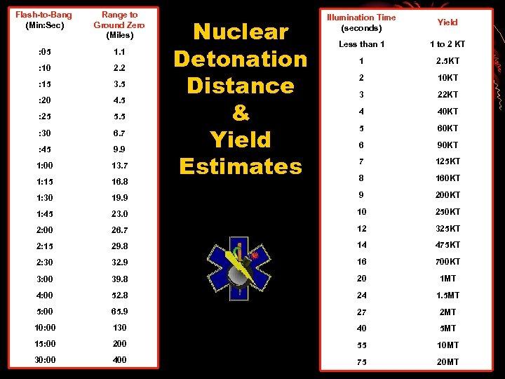 Flash-to-Bang (Min: Sec) Range to Ground Zero (Miles) : 05 1. 1 : 10