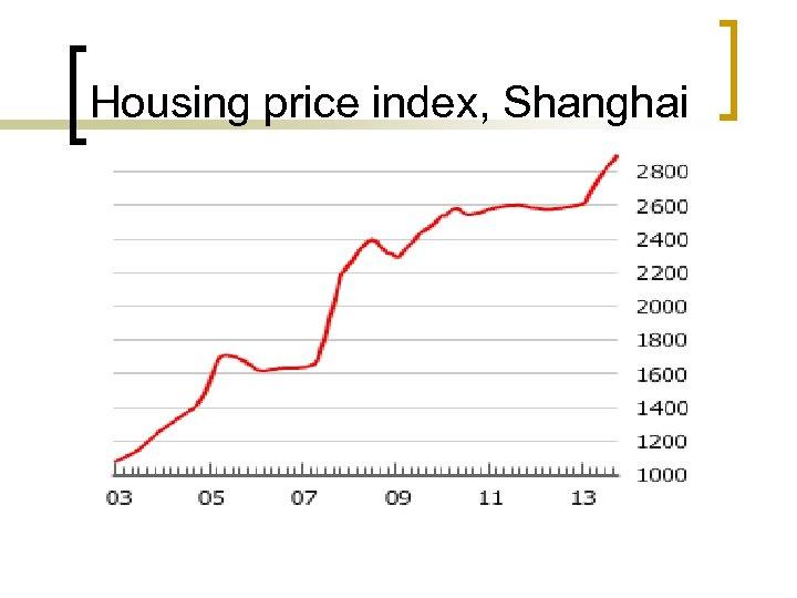 Housing price index, Shanghai
