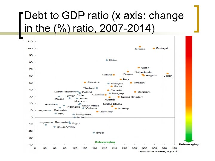 Debt to GDP ratio (x axis: change in the (%) ratio, 2007 -2014)