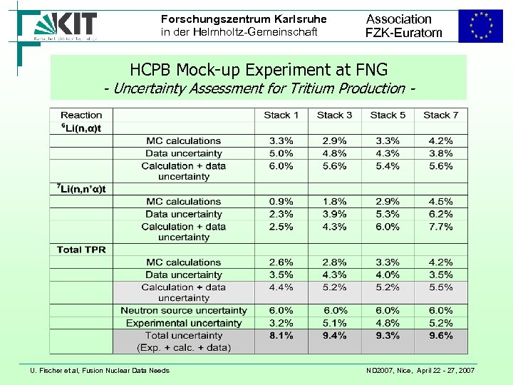 Forschungszentrum Karlsruhe in der Helmholtz-Gemeinschaft Association FZK-Euratom HCPB Mock-up Experiment at FNG - Uncertainty