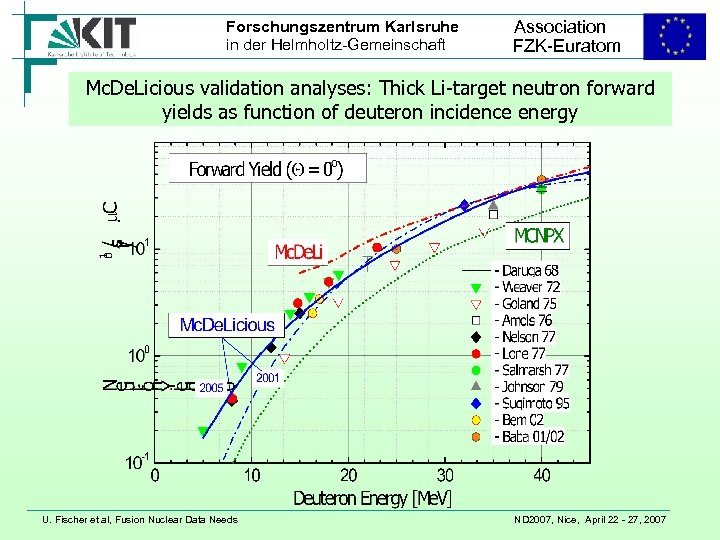 Forschungszentrum Karlsruhe in der Helmholtz-Gemeinschaft Association FZK-Euratom Mc. De. Licious validation analyses: Thick Li-target