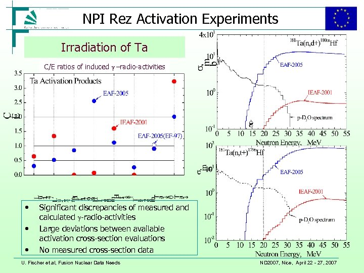 Association NPI Rez Activation Experiments FZK-Euratom Forschungszentrum Karlsruhe in der Helmholtz-Gemeinschaft Irradiation of Ta